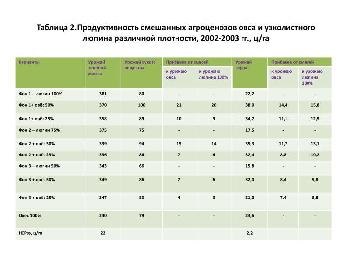 Таблица 2.Продуктивность смешанных
