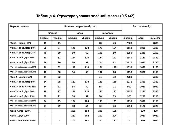 Таблица 4. Структура урожая зелёной массы (0,5 м2)