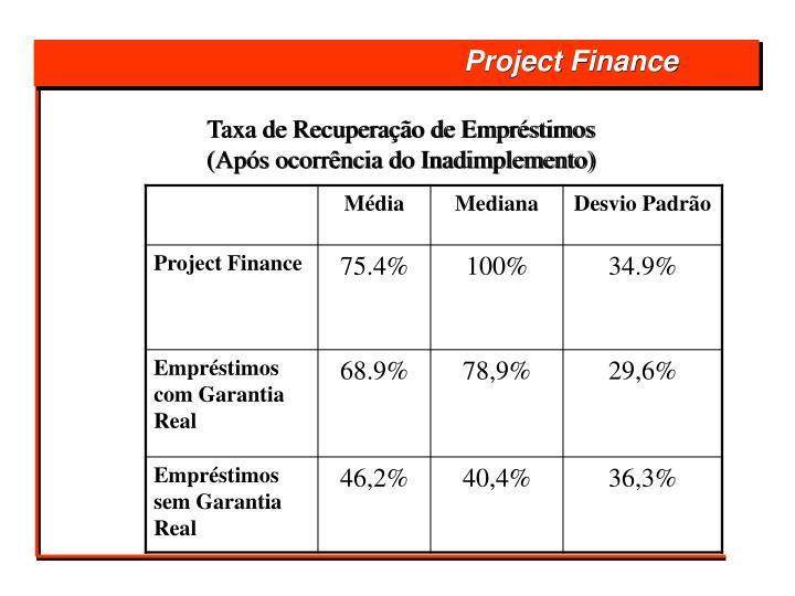 Taxa de Recuperação de Empréstimos
