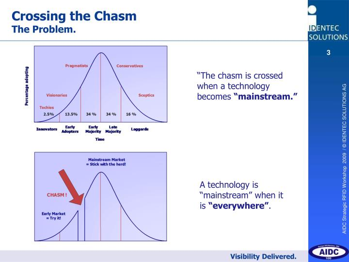 Crossing the chasm the problem