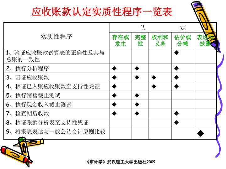 应收账款认定实质性程序一览表