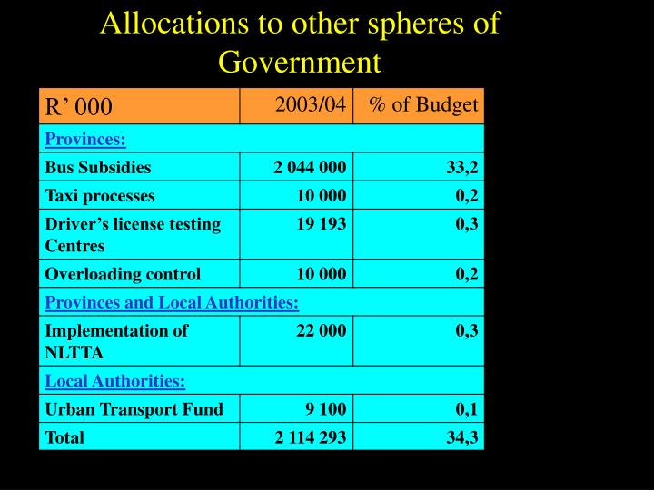 Allocations to other spheres of Government