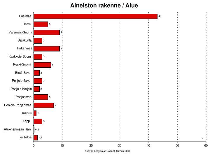 Aineiston rakenne / Alue