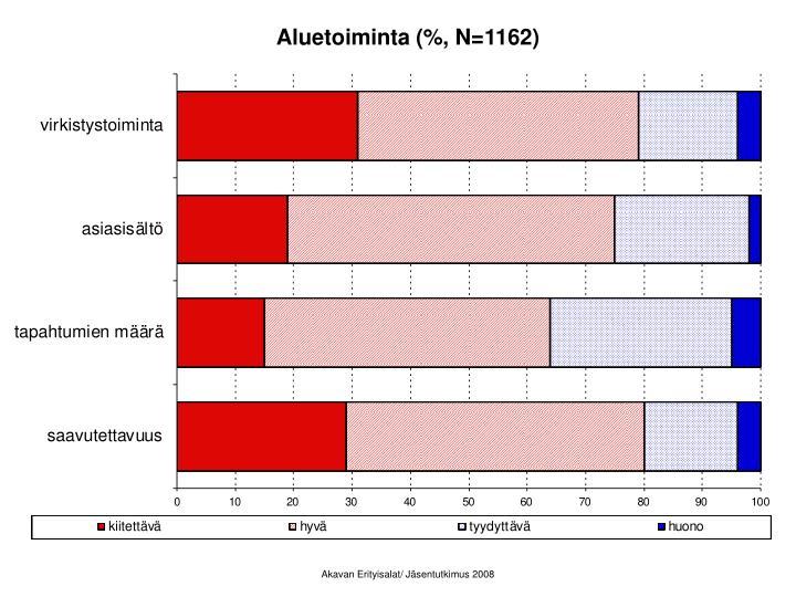 Aluetoiminta (%, N=1162)