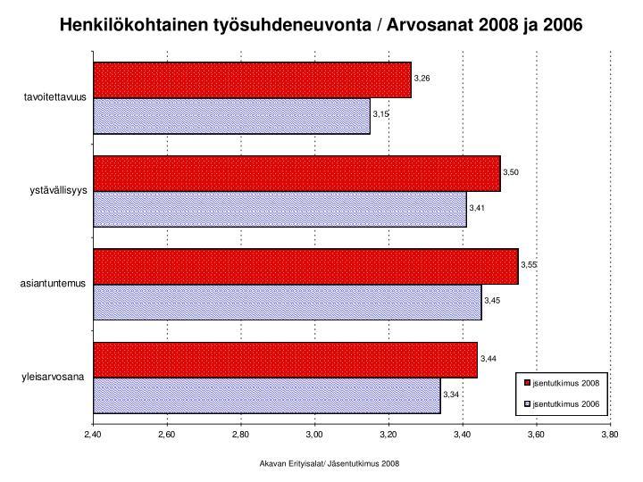 Henkilökohtainen työsuhdeneuvonta / Arvosanat 2008 ja 2006
