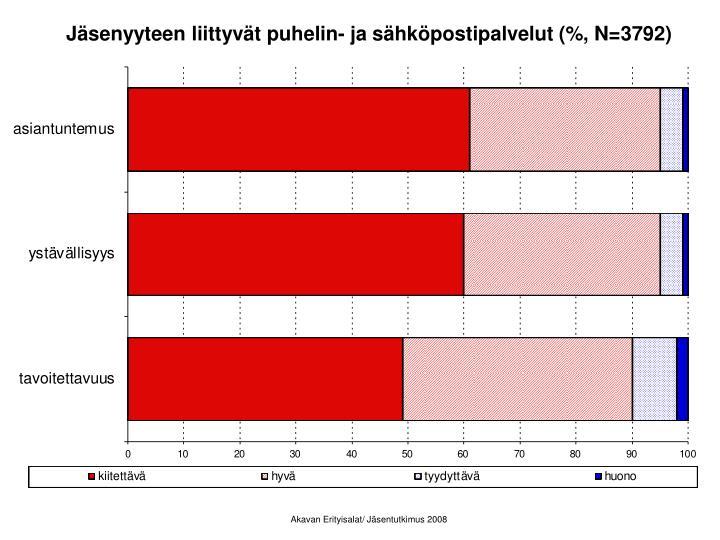 Jäsenyyteen liittyvät puhelin- ja sähköpostipalvelut (%, N=3792)