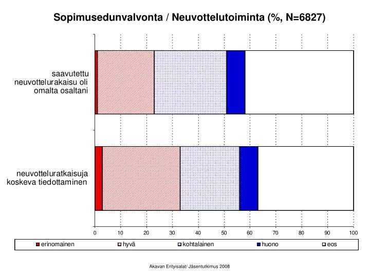 Sopimusedunvalvonta / Neuvottelutoiminta (%, N=6827)