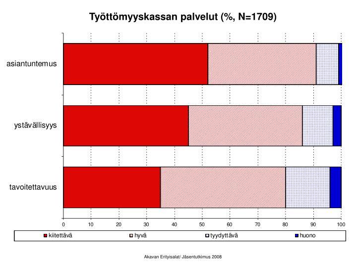 Työttömyyskassan palvelut (%, N=1709)