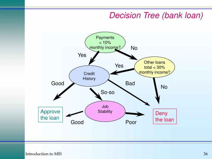 Decision Tree (bank loan)