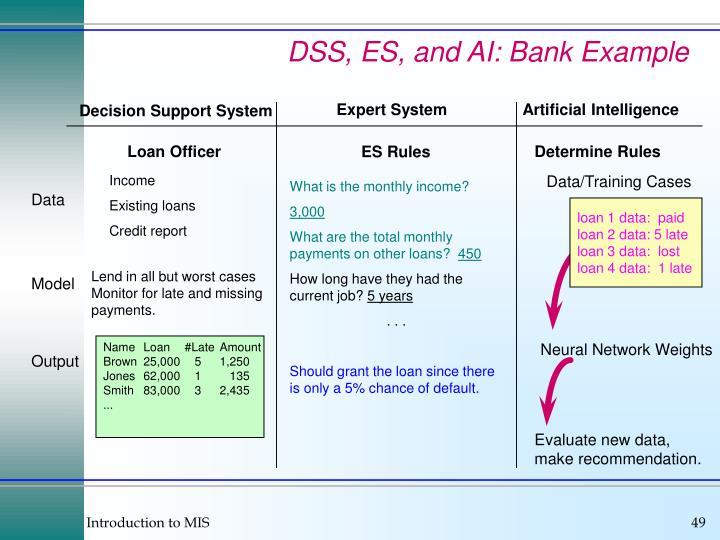 DSS, ES, and AI: Bank Example