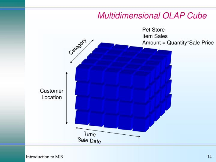 Multidimensional OLAP Cube