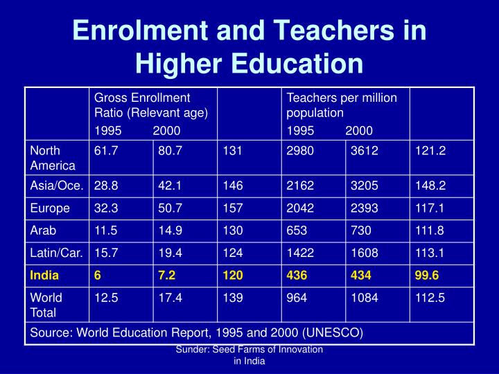 Enrolment and Teachers in Higher Education