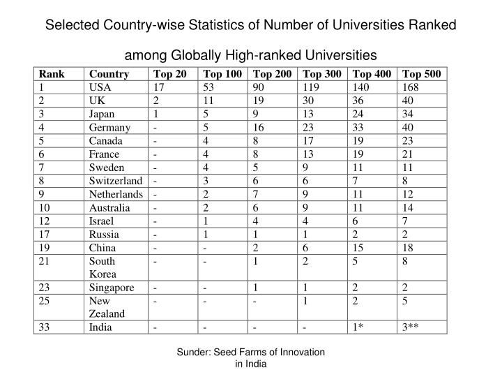 Selected Country-wise Statistics of Number of Universities Ranked among Globally High-ranked Universities