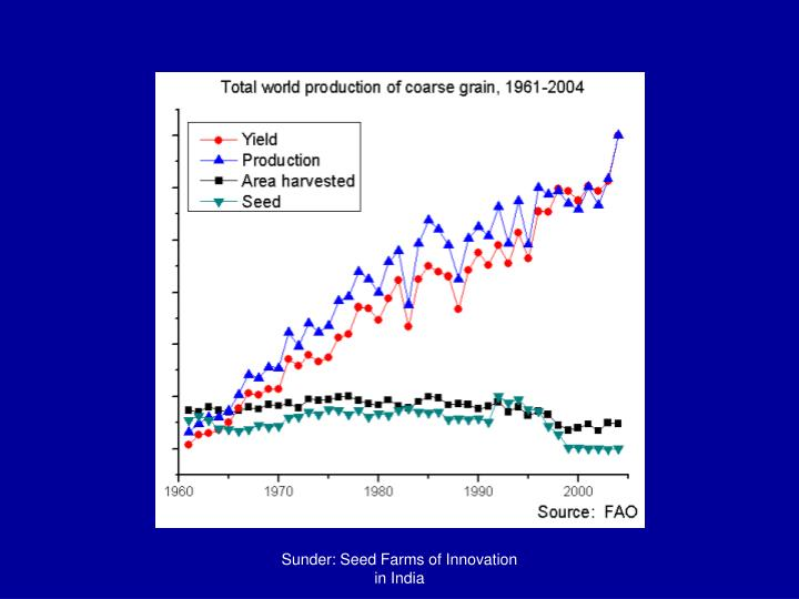 Sunder: Seed Farms of Innovation in India
