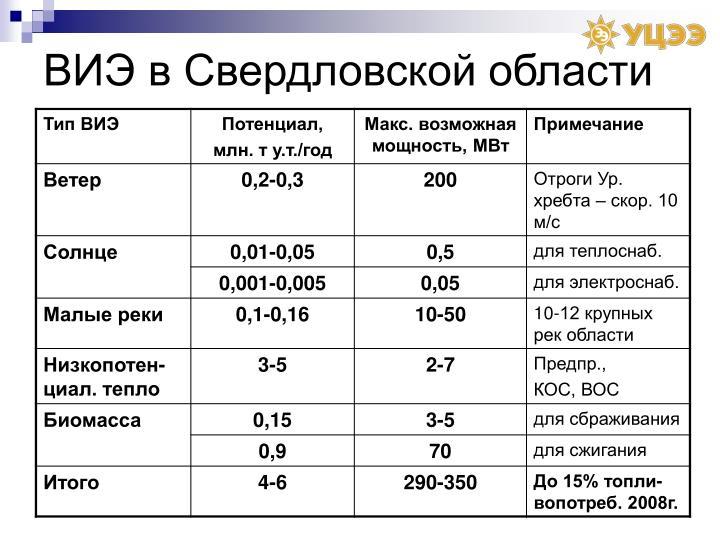 ВИЭ в Свердловской области
