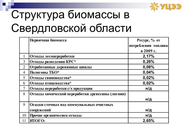 Структура биомассы в Свердловской области