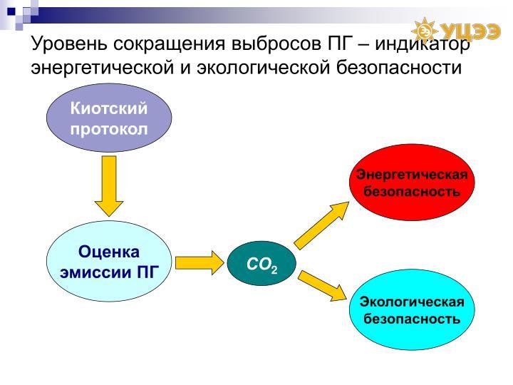 Уровень сокращения выбросов ПГ – индикатор энергетической и экологической безопасности