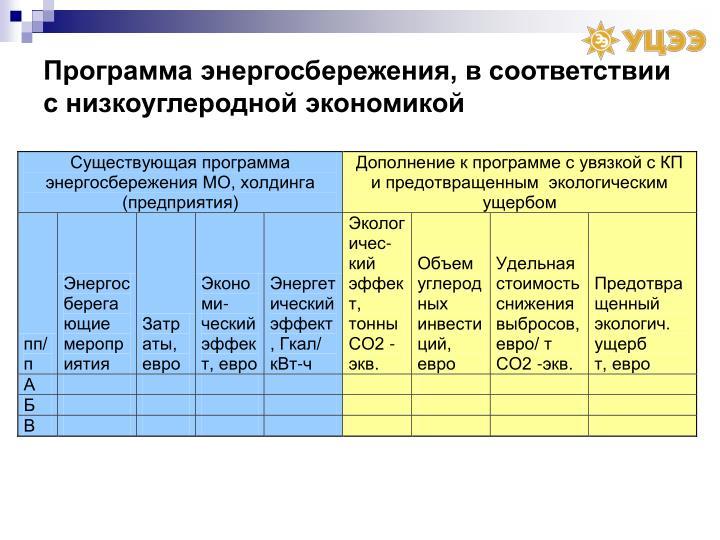Программа энергосбережения, в соответствии