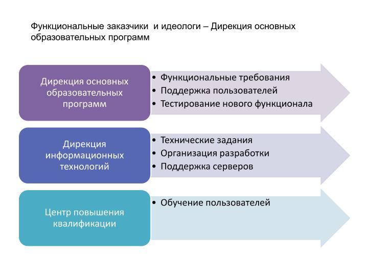 Функциональные заказчики  и идеологи – Дирекция основных образовательных программ