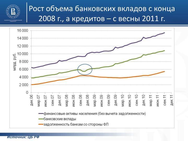 Рост объема банковских вкладов с конца 2008 г., а кредитов – с весны 2011 г.