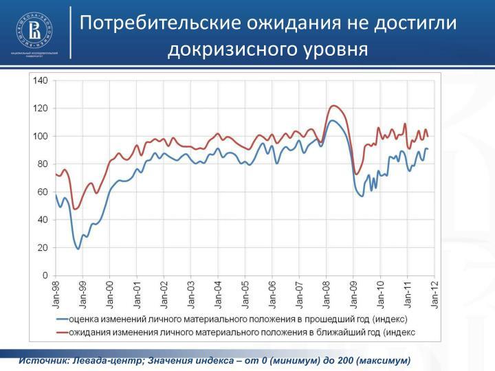 Потребительские ожидания не достигли докризисного уровня
