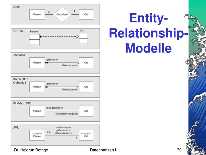 Entity-Relationship-Modelle