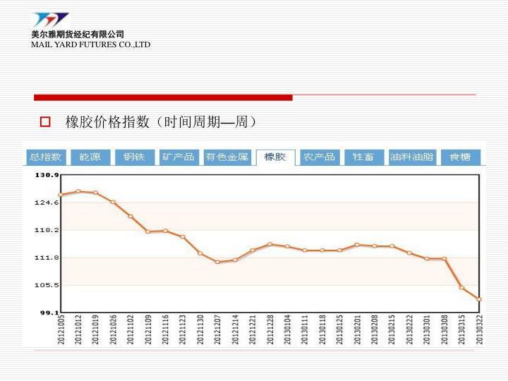 橡胶价格指数(时间周期