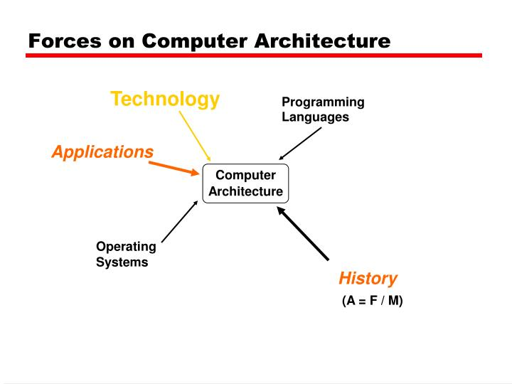 Forces on Computer Architecture