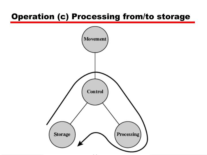 Operation (c) Processing from/to storage