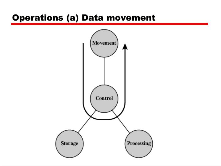 Operations (a) Data movement