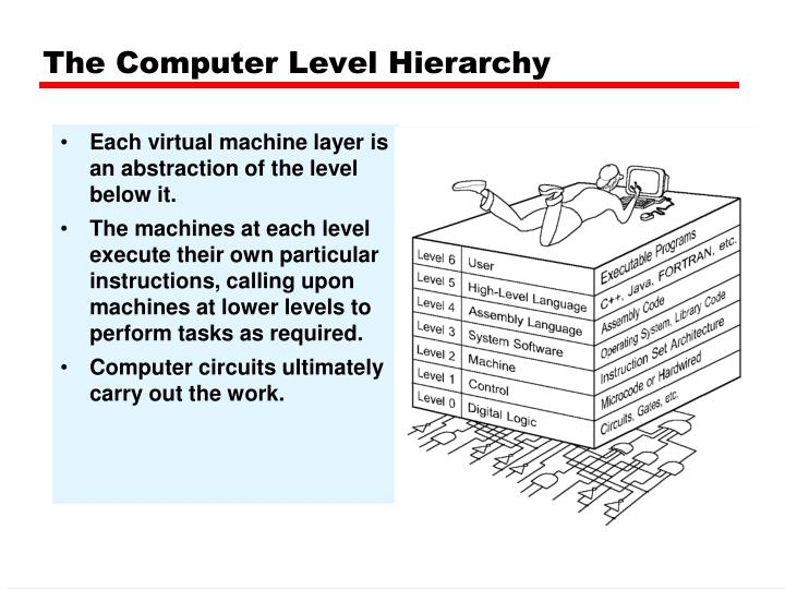 Each virtual machine layer is an abstraction of the level below it.