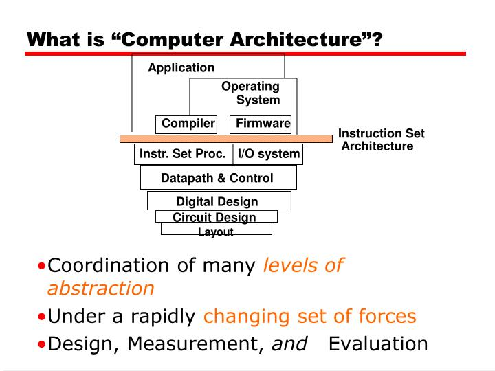 "What is ""Computer Architecture""?"