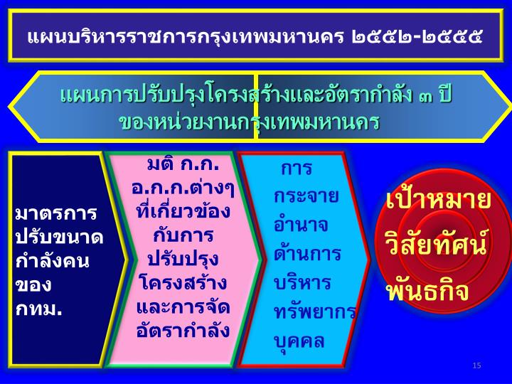 แผนบริหารราชการกรุงเทพมหานคร ๒๕๕๒