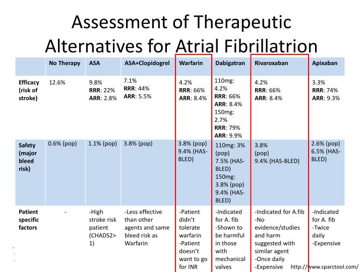 Assessment of Therapeutic Alternatives for Atrial