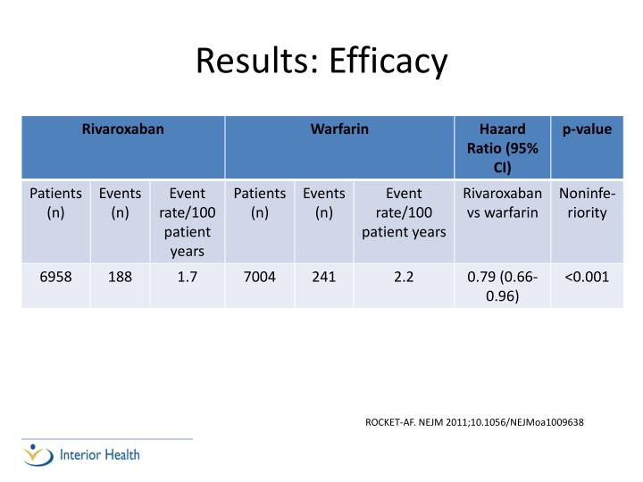 Results: Efficacy