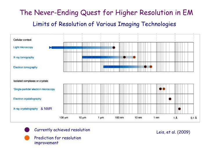 Limits of Resolution of Various Imaging Technologies