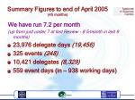 summary figures to end of april 2005 45 months