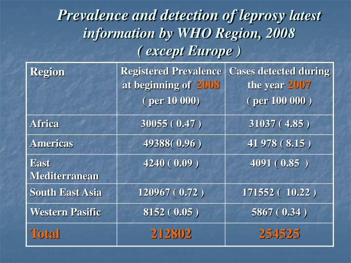 Prevalence and detection of leprosy