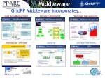 gridpp middleware incorporates