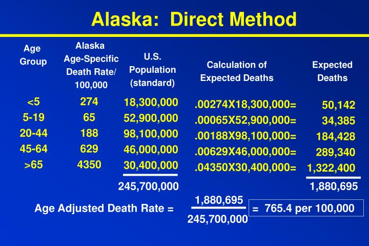 Alaska:  Direct Method