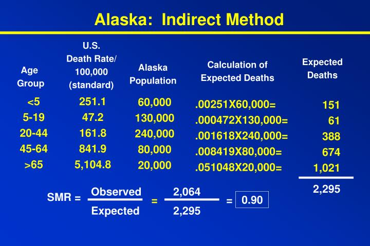 Alaska:  Indirect Method