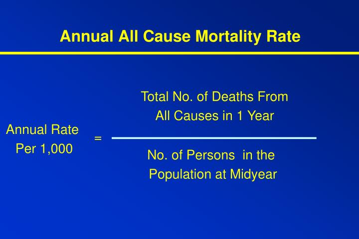 Annual All Cause Mortality Rate