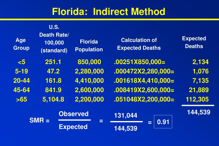 Florida:  Indirect Method