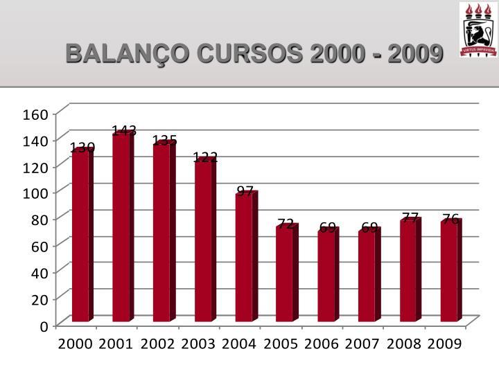 Balan o cursos 2000 2009