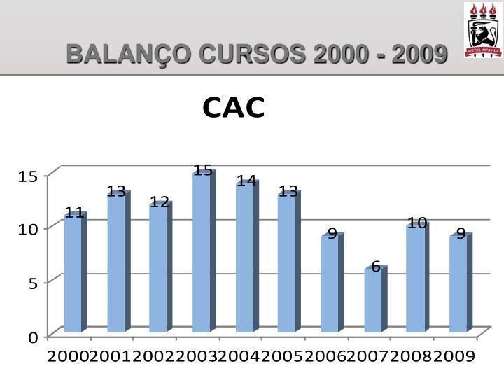 Balan o cursos 2000 20091
