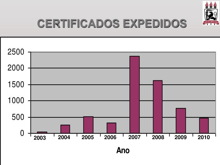 CERTIFICADOS EXPEDIDOS