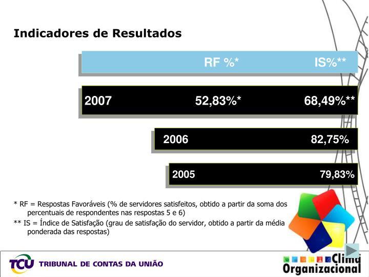 RF %* IS%**