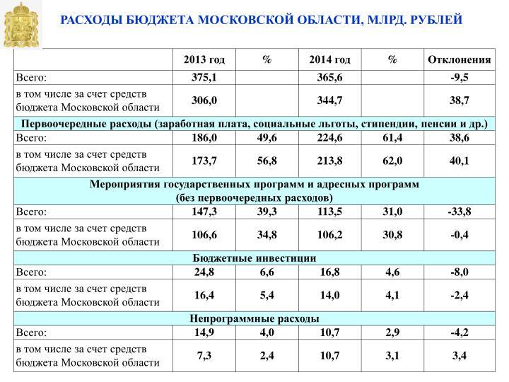 области схема московской бюджет