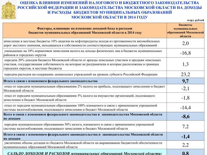 все потому законодательство московской области о муниципальных образованиях это обычный сканворд