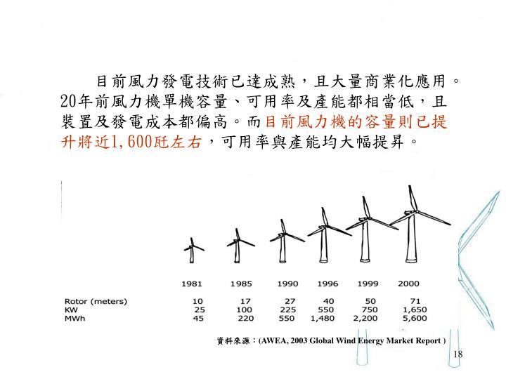 目前風力發電技術已達成熟,且大量商業化應用。